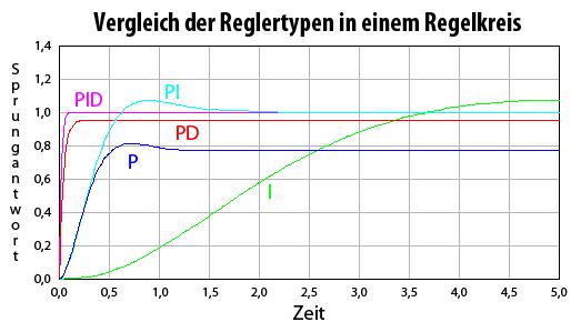 Vergleich-der-Reglertypen-in-einem-Reglerkreis2.png